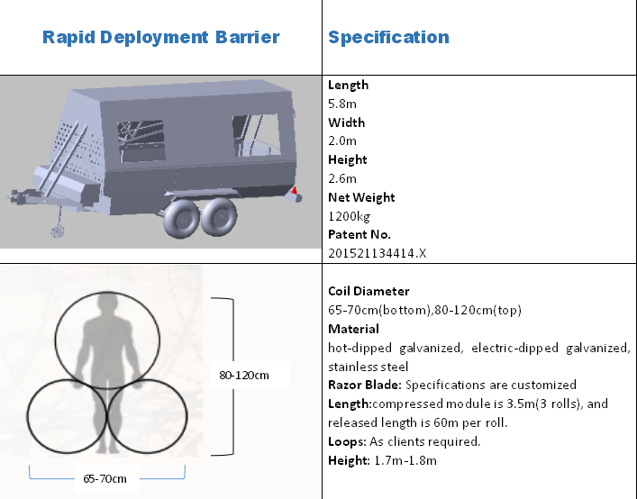 Mobile Security Barrier System With Razor Wire